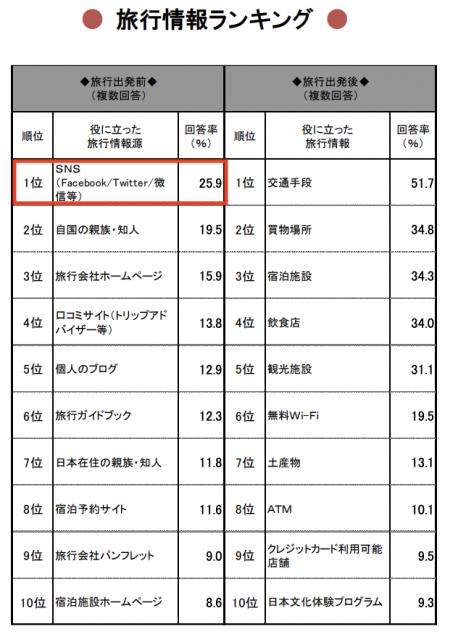 訪日外国人消費動向調査、2018年年間値の推計