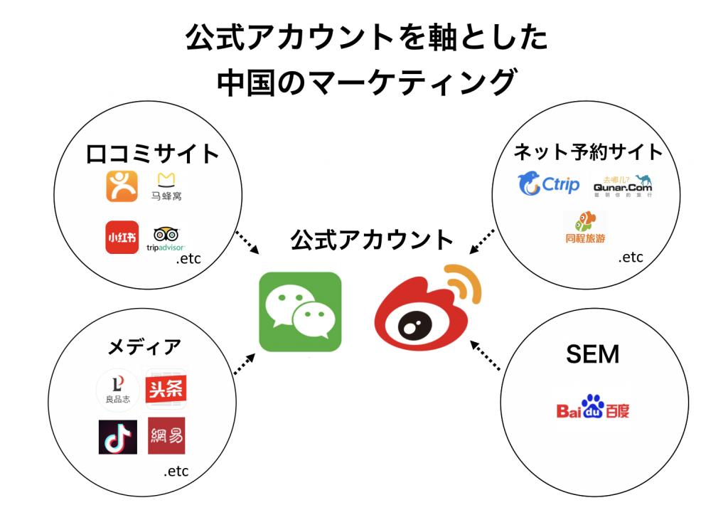 SNS公式アカウントを軸とした中国のマーケティング手法