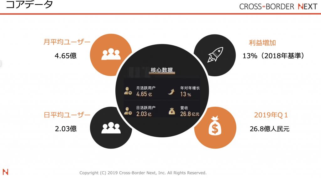 WEIBO(微博/ウェイボー)のユーザー数:出典WEIBO(微博/ウェイボー)中国公式サイトより