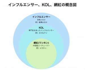インフルエンサー、KOL、網紅の概念図
