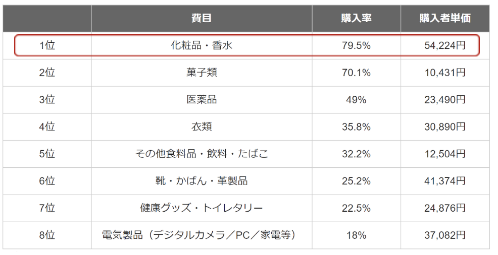 参照:観光庁 訪日外国人消費行動調査2018年より