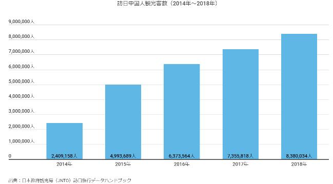 訪日中国人観光客数(2014~2018年)出典:日本政府恰好局訪日旅行データハンドブック