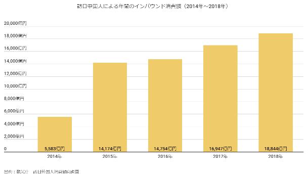 訪日中国人による年間のインバウンド消費額(2014~2018年出典:観光庁 訪日外国人消費傾向調査