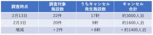 新潟県|新型コロナウイルスの影響に伴う中国人観光客の宿泊キャンセル状況についてより