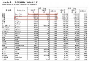 日本政府観光局(JNTO)の発表している「訪日外客数(2020 年 4 月推計値) 」
