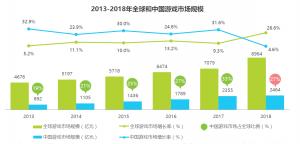 中国ゲーム市場実績データ、2019年―2021年の市場トレンド予測データ